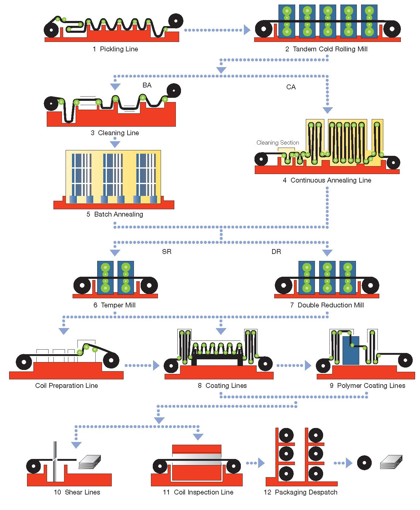 Tinplate_manufacturing_route